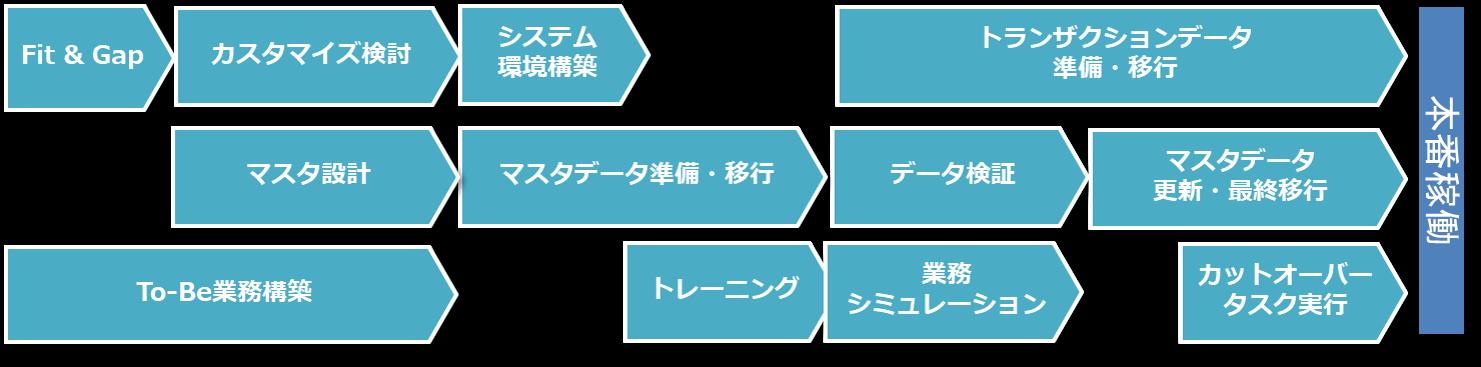 ERPシステム導入プロジェクトのマイルストーン