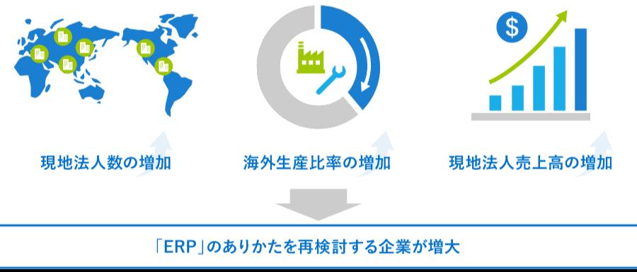 「ERP」のありかたを再検討する企業が増大