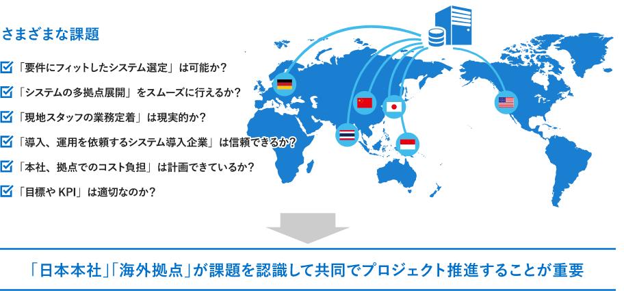 「日本本社」「海外拠点」が課題を認識して共同でプロジェクト推進することが重要
