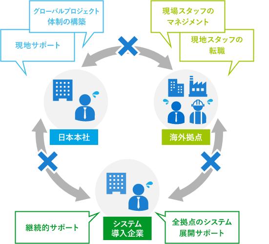 「人材と組織」の課題 図解
